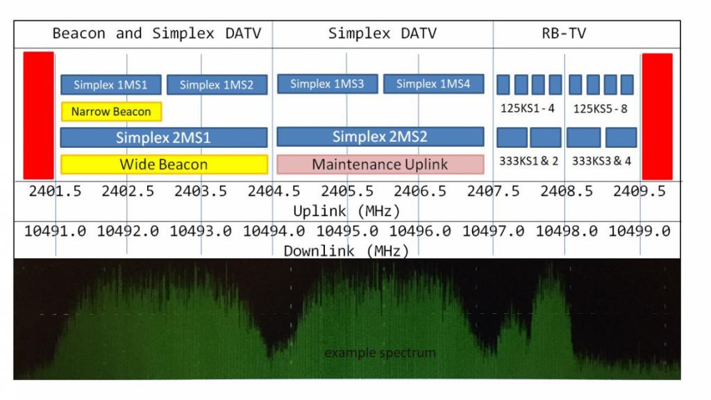 Band Plan WB DATV Transponder QO100